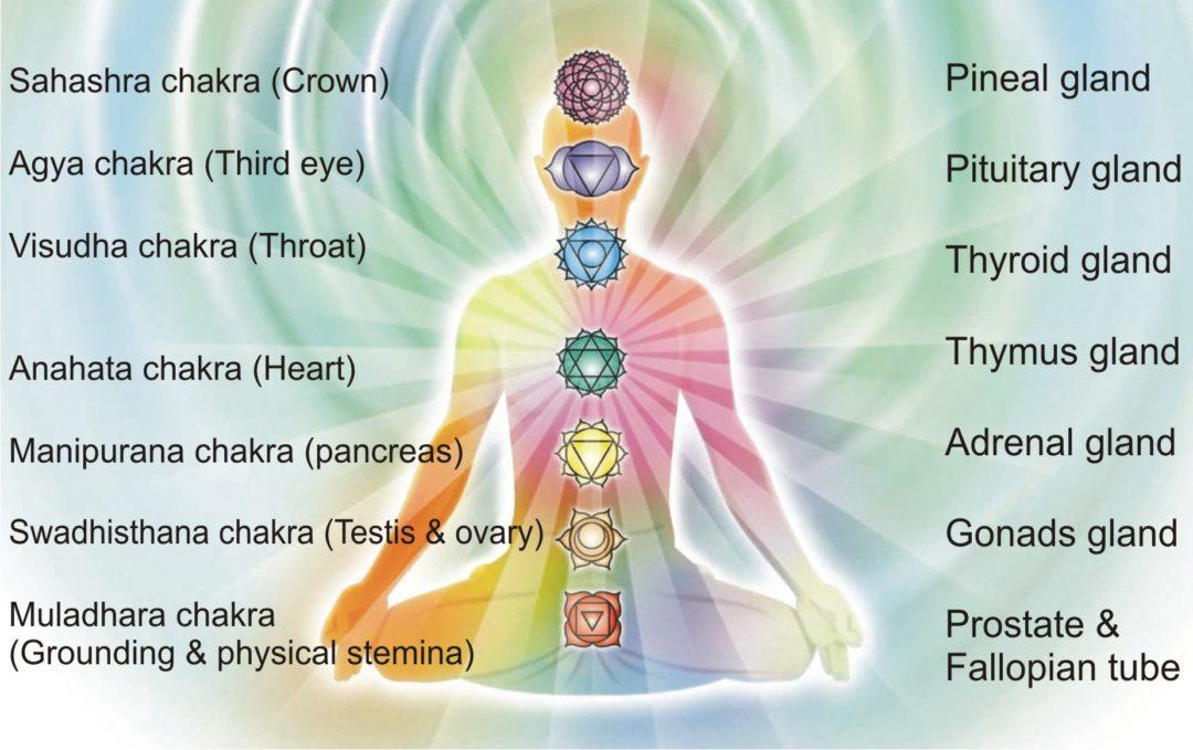 chakra balansing