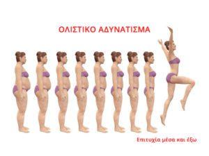 Ολιστικό Αδυνάτισμα Ολιστική Υγεία Εναρμόνιση